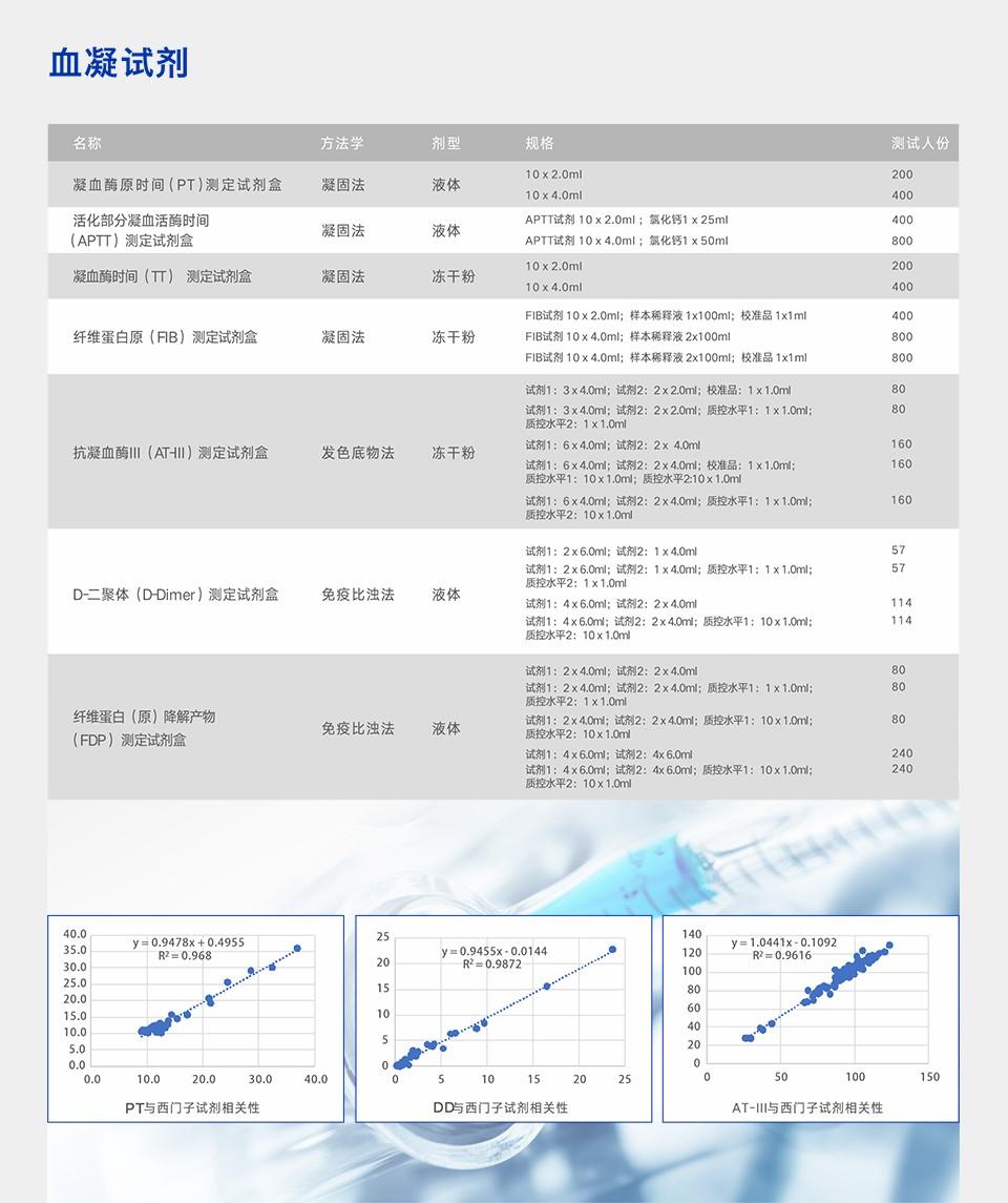 血凝试剂960xp.jpg